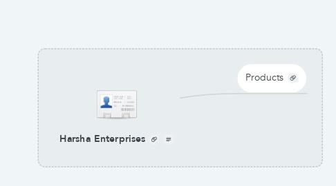 Mind Map: Harsha Enterprises