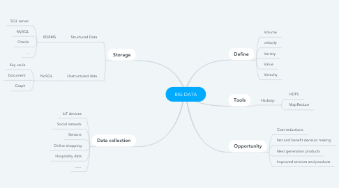 Mind Map: BIG DATA