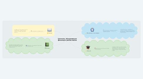 Mind Map: Ценности, объединяющие фольклор в разных языках