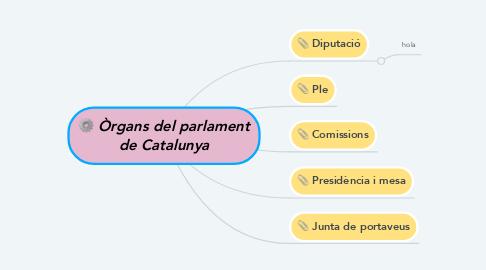 Mind Map: Òrgans del parlament de Catalunya