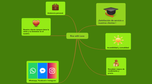 Mind Map: Rice with Love