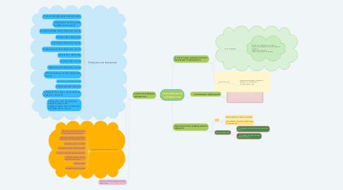 Mind Map: классификация туберкулеза