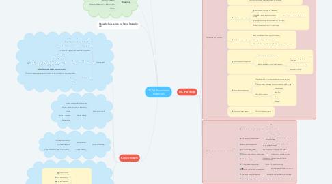 Mind Map: ITIL V4 Foundation Essentials
