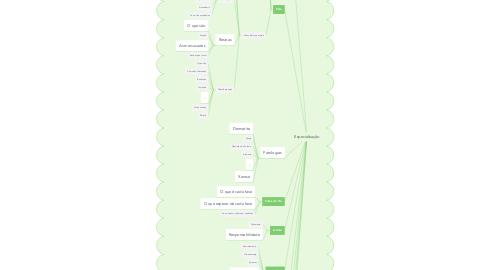 Mind Map: Especialização