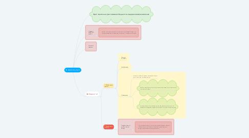 Mind Map: Банковские услуги