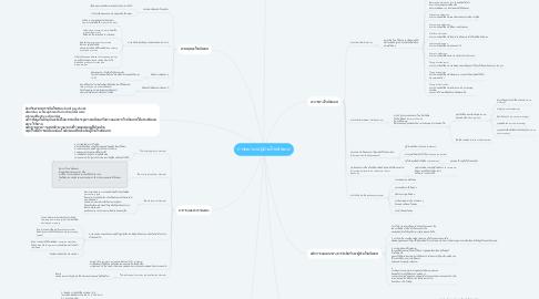 Mind Map: การพยาบาลผู้ป่วยโรคจิตเภท