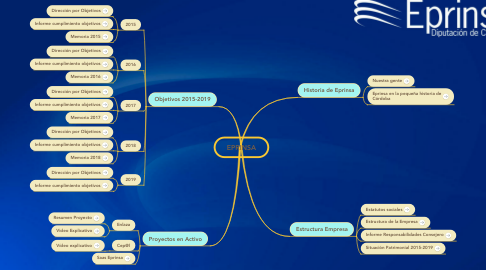 Mind Map: EPRINSA