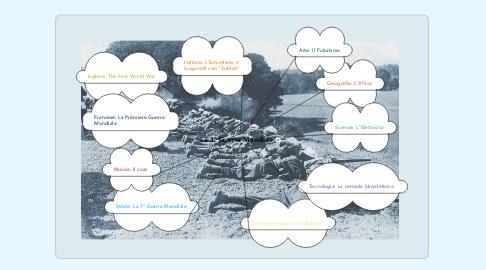 Mind Map: La 1° Guerra Mondiale