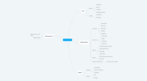 Mind Map: Demo/ UseCase Ideas