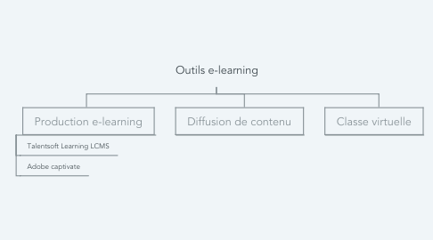 Mind Map: Outils e-learning