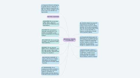 Mind Map: SERVICIO AL CLIENTE Y ACTIVIDADES