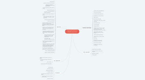 Mind Map: SONDAGEM VESICAL DE DEMORA MASCULINA