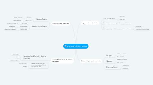 Mind Map: Ingresar y Editar textos