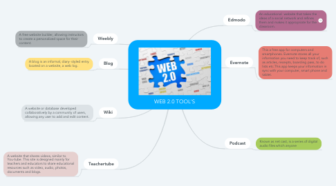 Mind Map: WEB 2.0 TOOL'S