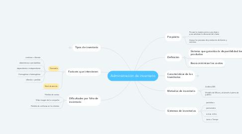 Mind Map: Administración de inventario