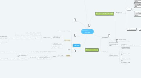 Mind Map: REVOLTAS durante a REGÊNCIA