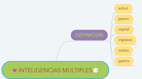Mind Map: INTELIGENCIAS MULTIPLES