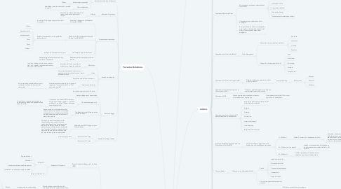 Mind Map: ESCALAS PARA EVALUACIÓN DEL DOLOR