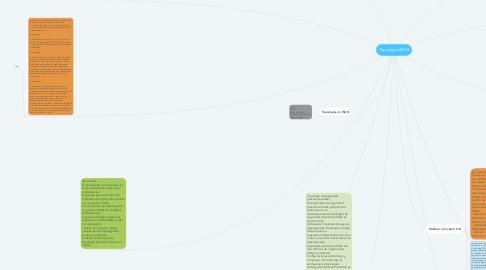 Mind Map: Topologias WAN