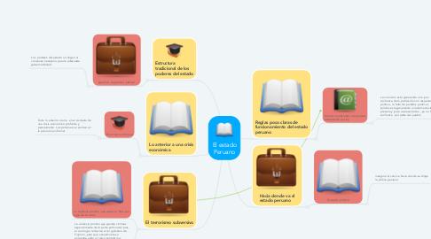 Mind Map: Paradigmas de la evaluación educativa