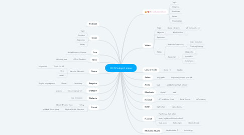 Mind Map: OCN Subject areas