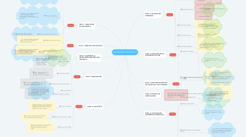 Mind Map: PAUTA METODOLÓGICA
