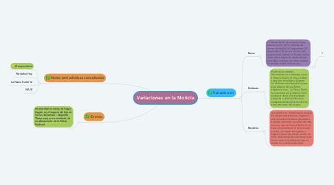 Mind Map: Variaciones en la Noticia