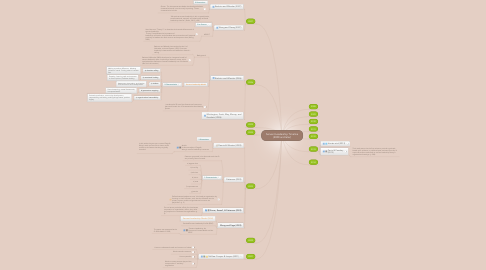 Mind Map: Servant Leadership Timeline (2000 and later)