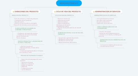 Mind Map: MERCADOTENCIA II