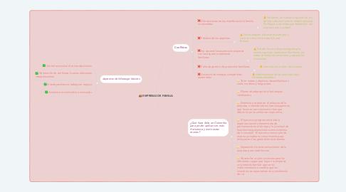 Mind Map: EMPRESAS DE FAMILIA