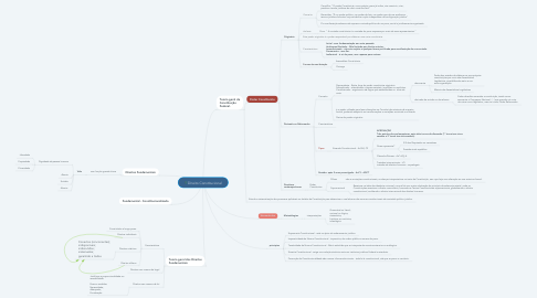 Mind Map: Direito Constitucional
