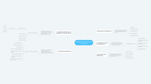 Mind Map: DESARROLLO CURRICULAR Momentos