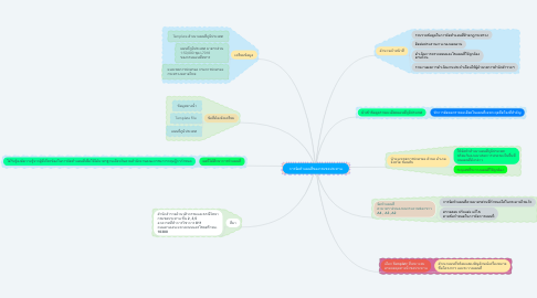 Mind Map: การจัดทำแผนที่ของกรมชลประทาน