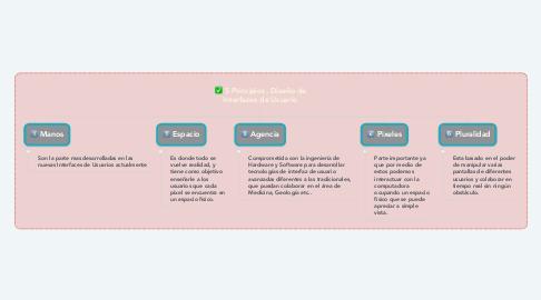 Mind Map: 5 Principios, Diseño de Interfaces de Usuario