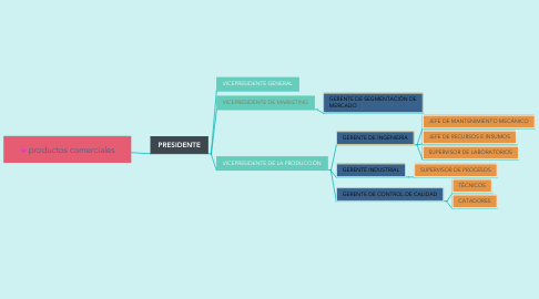 Mind Map: productos comerciales