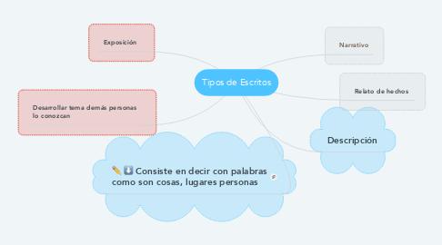 Mind Map: Tipos de Escritos