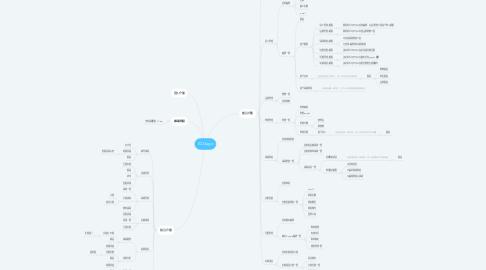 Mind Map: IQ Gago