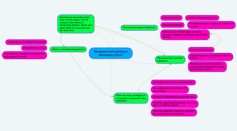 Mind Map: Movement and Learning in Elementary School