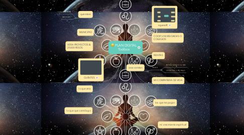 Mind Map: PLAN DE DESARROLLO 2019_2024