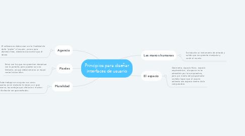Mind Map: Principios para diseñar interfaces de usuario