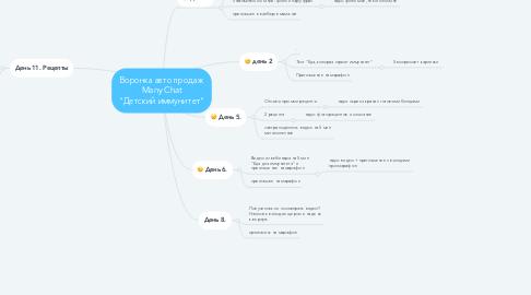 """Mind Map: Воронка авто продаж Many Chat """"Детский иммунитет"""""""