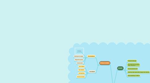 Mind Map: KOLOID