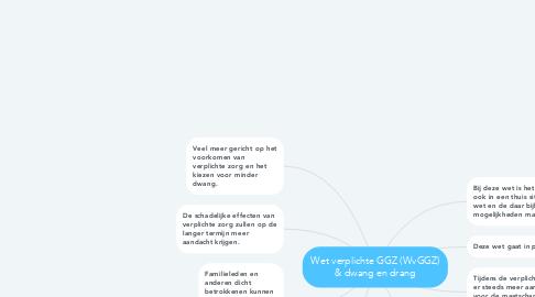 Mind Map: Wet verplichte GGZ (WvGGZ) & dwang en drang