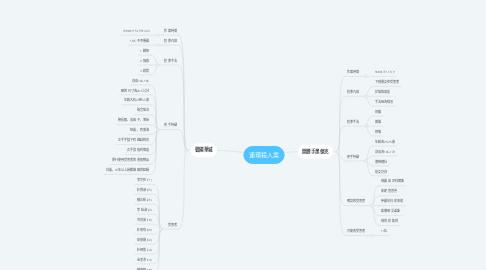 Mind Map: 連環殺人案