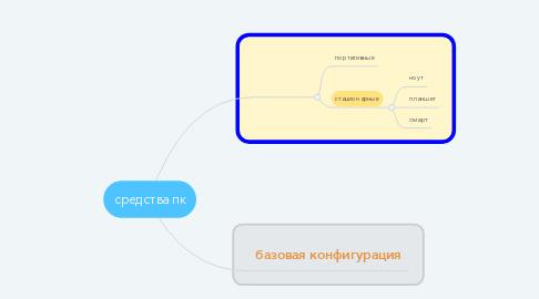 Mind Map: средства пк