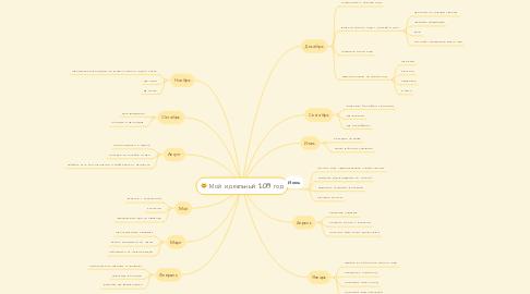 Mind Map: Мой идеальный 2019 год