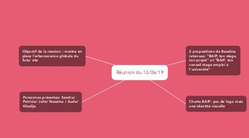 Mind Map: Réunion du 13/06/19