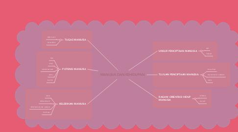 Mind Map: MANUSIA DAN KEHIDUPAN