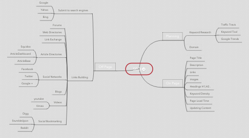 Mind Map: SEO