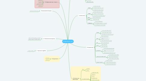 Mind Map: inviapremium.com